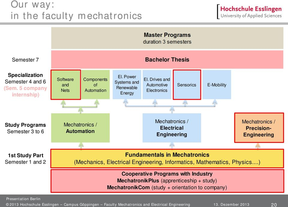 Drives and Automotive Electronics Sensorics E-Mobility Study Programs Semester 3 to 6 Mechatronics / Automation Mechatronics / Electrical Engineering Mechatronics / Precision- Engineering 1st