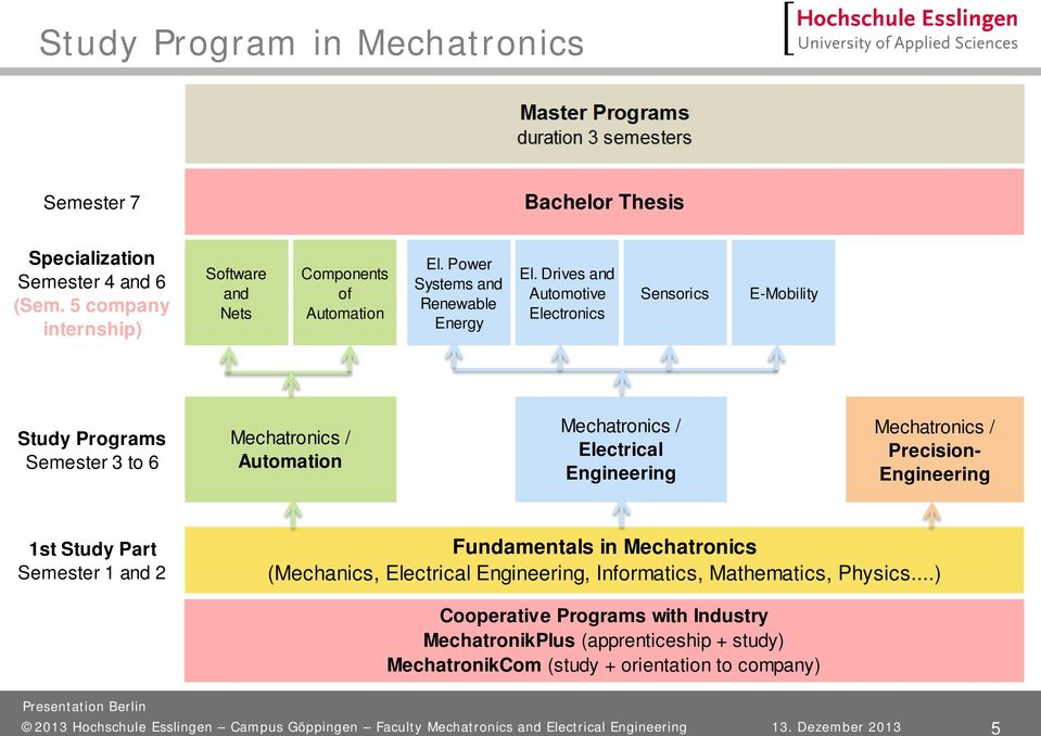 Drives and Automotive Electronics Sensorics E-Mobility Study Programs Semester 3 to 6 Mechatronics / Automation Mechatronics / Electrical Engineering Mechatronics / Precision- Engineering