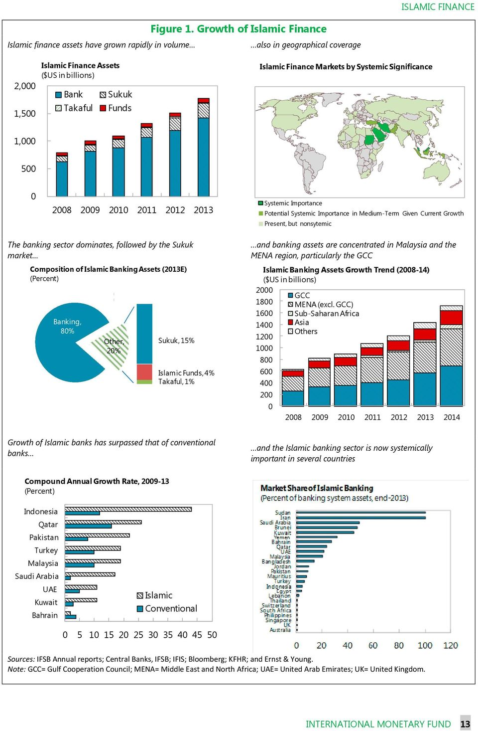 2009 2010 2011 2012 2013 Systemic Importance Potential Systemic Importance in Medium-Term Given Current Growth Present, but nonsytemic The banking sector dominates, followed by the Sukuk market