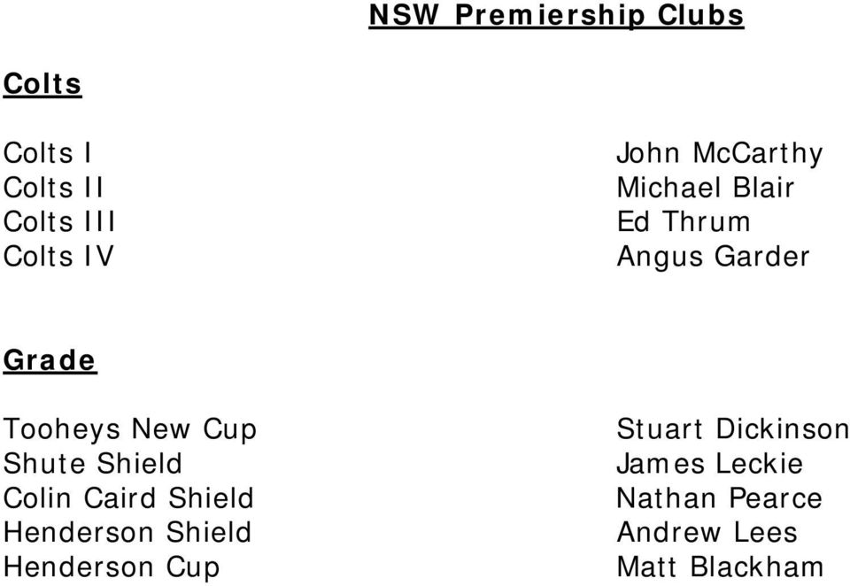 New Cup Shute Shield Colin Caird Shield Henderson Shield Henderson
