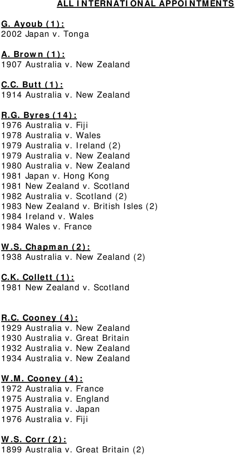 Scotland (2) 1983 New Zealand v. British Isles (2) 1984 Ireland v. Wales 1984 Wales v. France W.S. Chapman (2): 1938 Australia v. New Zealand (2) C.K. Collett (1): 1981 New Zealand v. Scotland R.C. Cooney (4): 1929 Australia v.