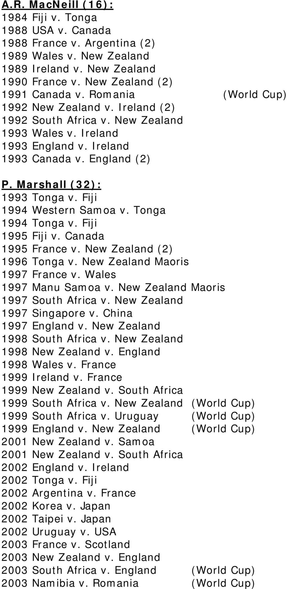 Fiji 1994 Western Samoa v. Tonga 1994 Tonga v. Fiji 1995 Fiji v. Canada 1995 France v. New Zealand (2) 1996 Tonga v. New Zealand Maoris 1997 France v. Wales 1997 Manu Samoa v.