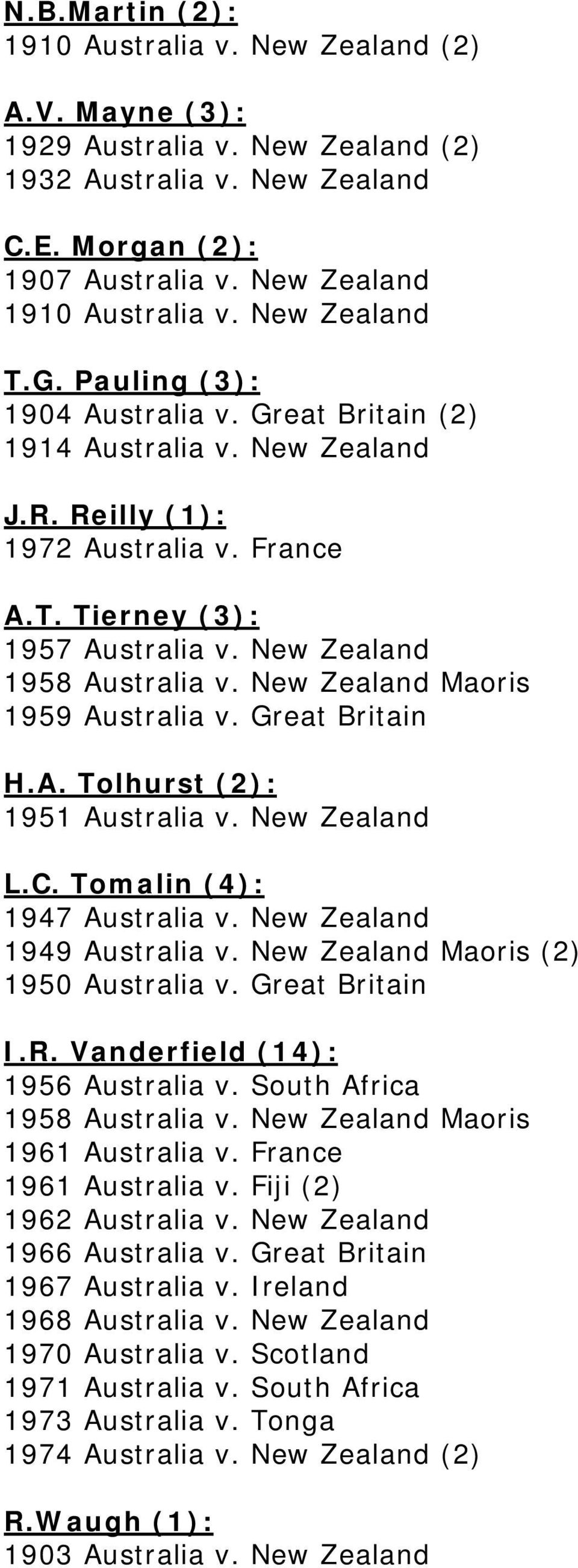 New Zealand 1958 Australia v. New Zealand Maoris 1959 Australia v. Great Britain H.A. Tolhurst (2): 1951 Australia v. New Zealand L.C. Tomalin (4): 1947 Australia v. New Zealand 1949 Australia v.
