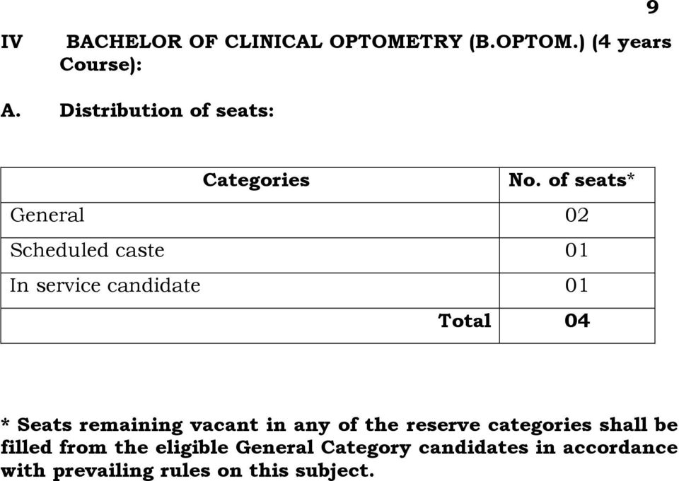 of seats* General 02 Scheduled caste 01 In service candidate 01 Total 04 * Seats