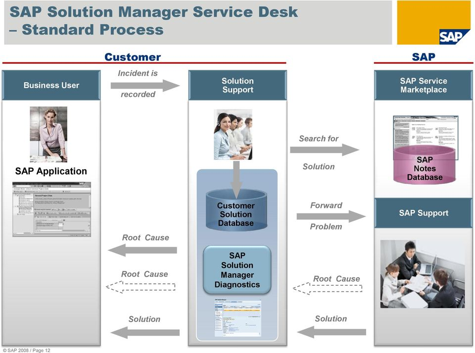 Solution SAP Notes Database Root Cause Customer Solution Database Forward Problem SAP