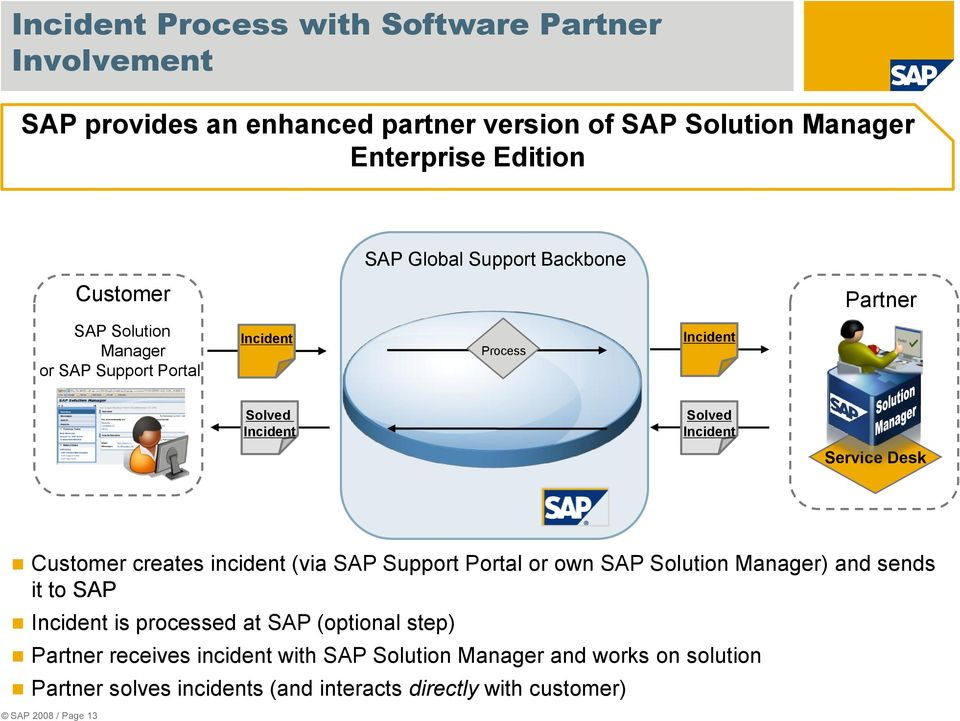 Customer creates incident (via SAP Support Portal or own SAP Solution Manager) and sends it to SAP Incident is processed at SAP (optional step)
