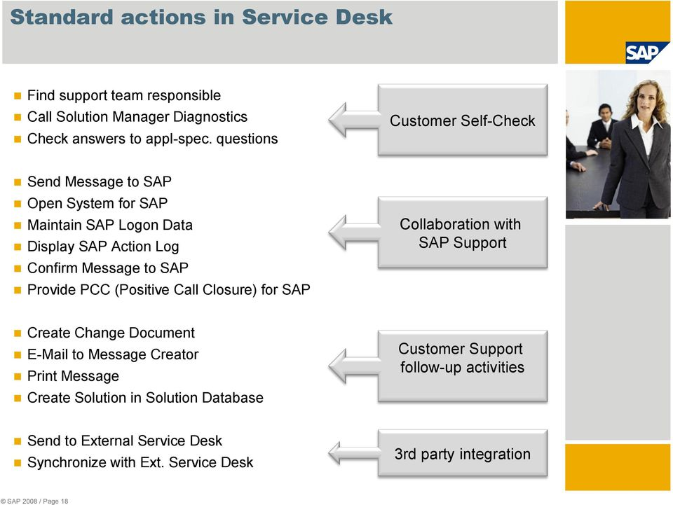 Provide PCC (Positive Call Closure) for SAP Collaboration with SAP Support Create Change Document E-Mail to Message Creator Print Message Create