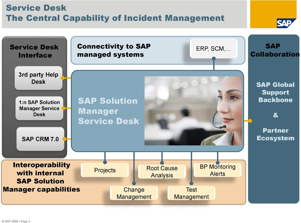 0 SAP Solution Manager Service Desk SAP Global Support Backbone & Partner Ecosystem Interoperability with internal
