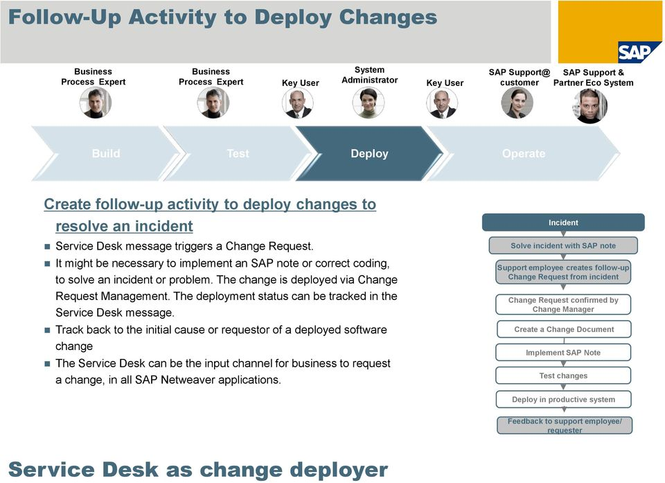 It might be necessary to implement an SAP note or correct coding, to solve an incident or problem. The change is deployed via Change Request Management.