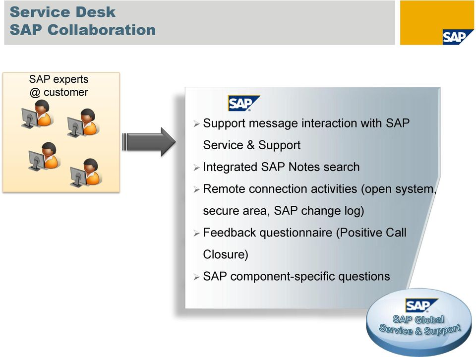 Remote connection activities (open system, secure area, SAP change log)