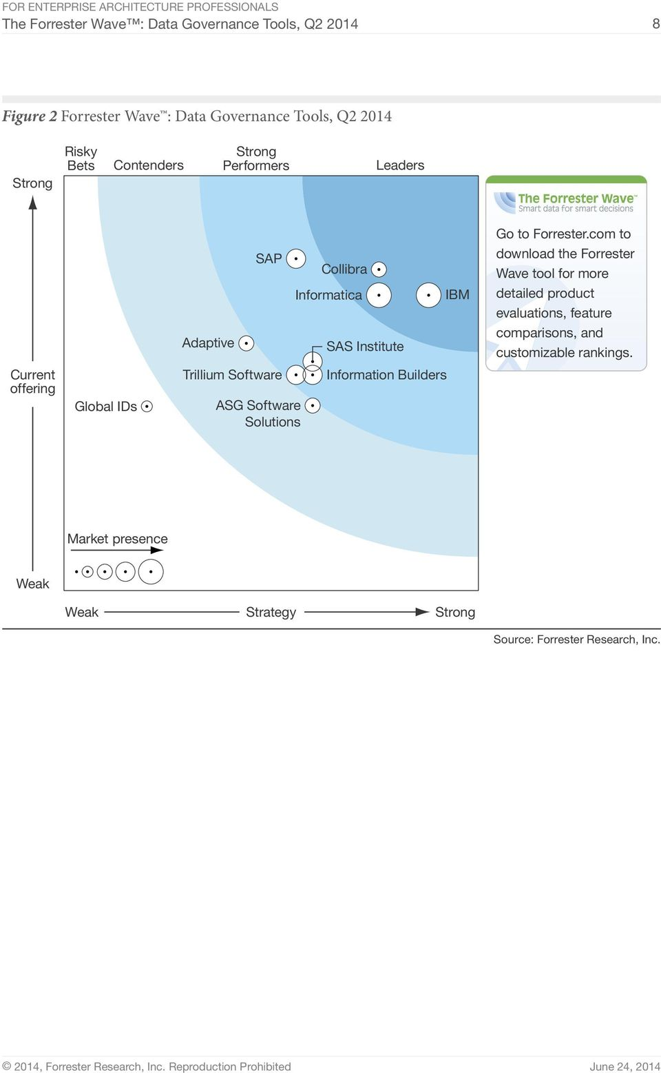com to download the Forrester Wave tool for more detailed product evaluations, feature comparisons, and customizable rankings.