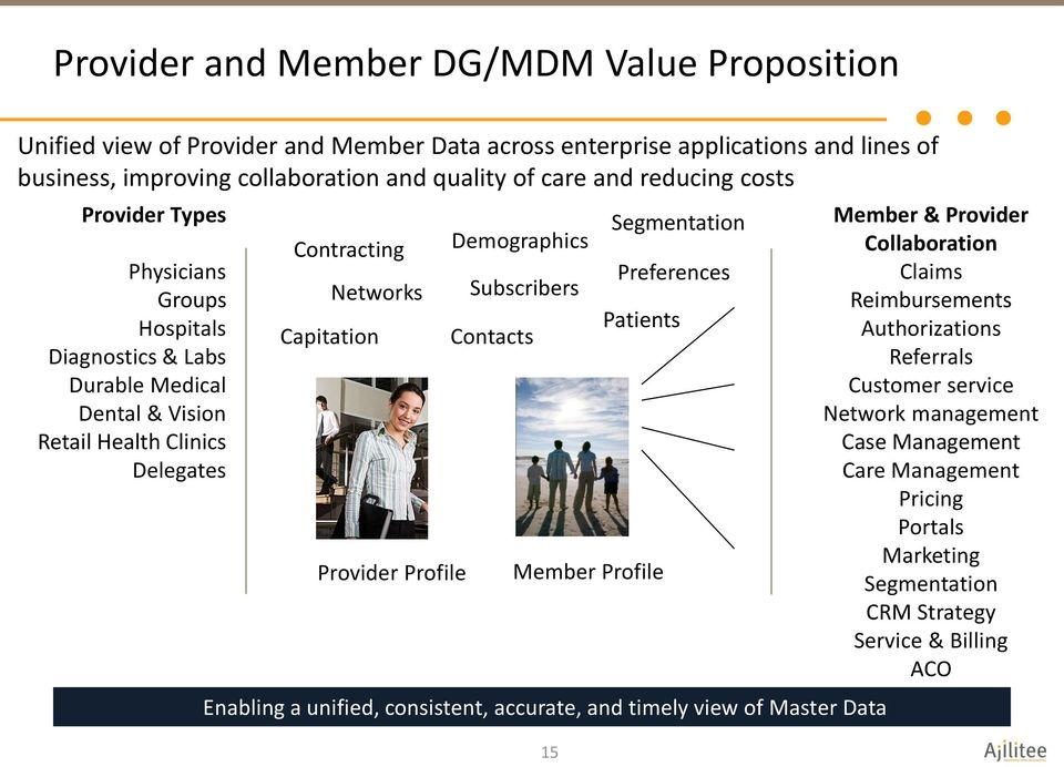Demographics Subscribers Contacts Member Profile Enabling a unified, consistent, accurate, and timely view of Master Data 15 Segmentation Preferences Patients Member & Provider