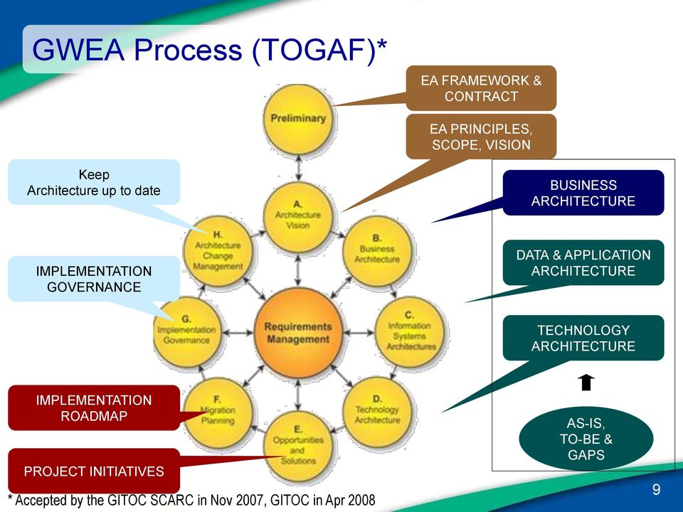 APPLICATION ARCHITECTURE TECHNOLOGY ARCHITECTURE IMPLEMENTATION ROADMAP PROJECT