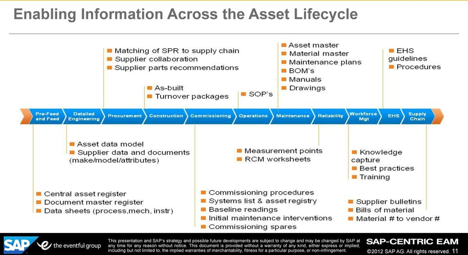 Lifecycle 2012 SAP