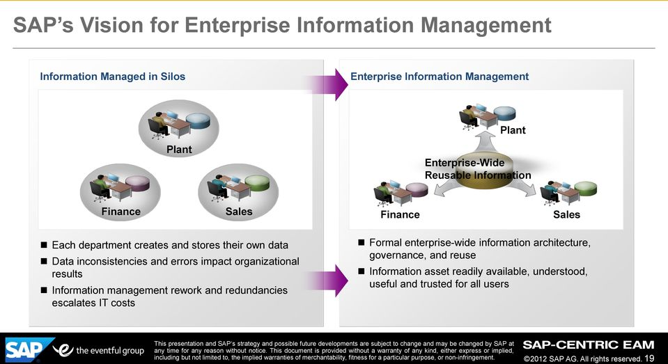 errors impact organizational results Information management rework and redundancies escalates IT costs Formal enterprise-wide information