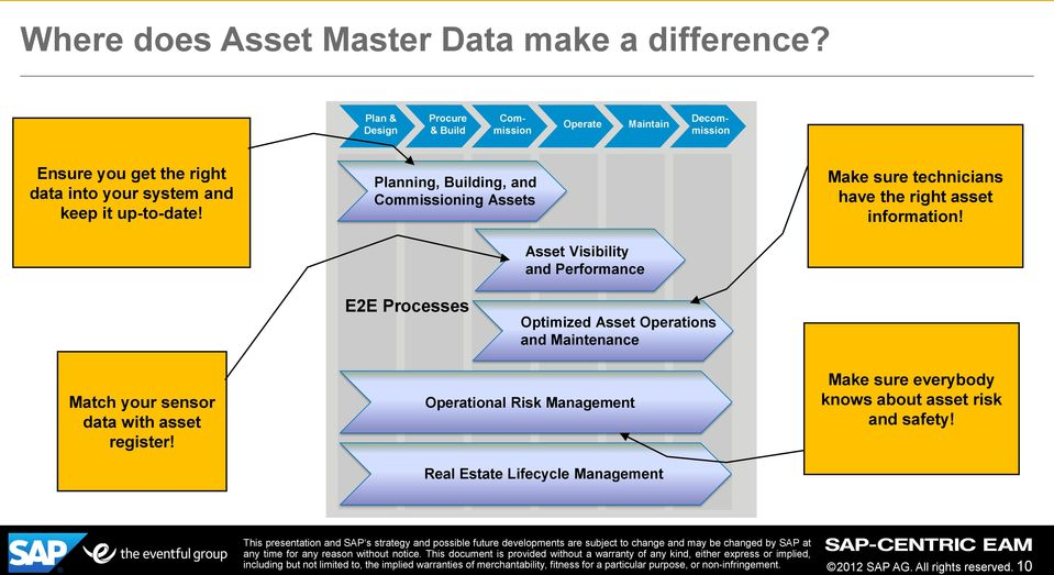 Planning, Building, and Commissioning Assets Asset Visibility and Performance Make sure technicians have the right asset information!