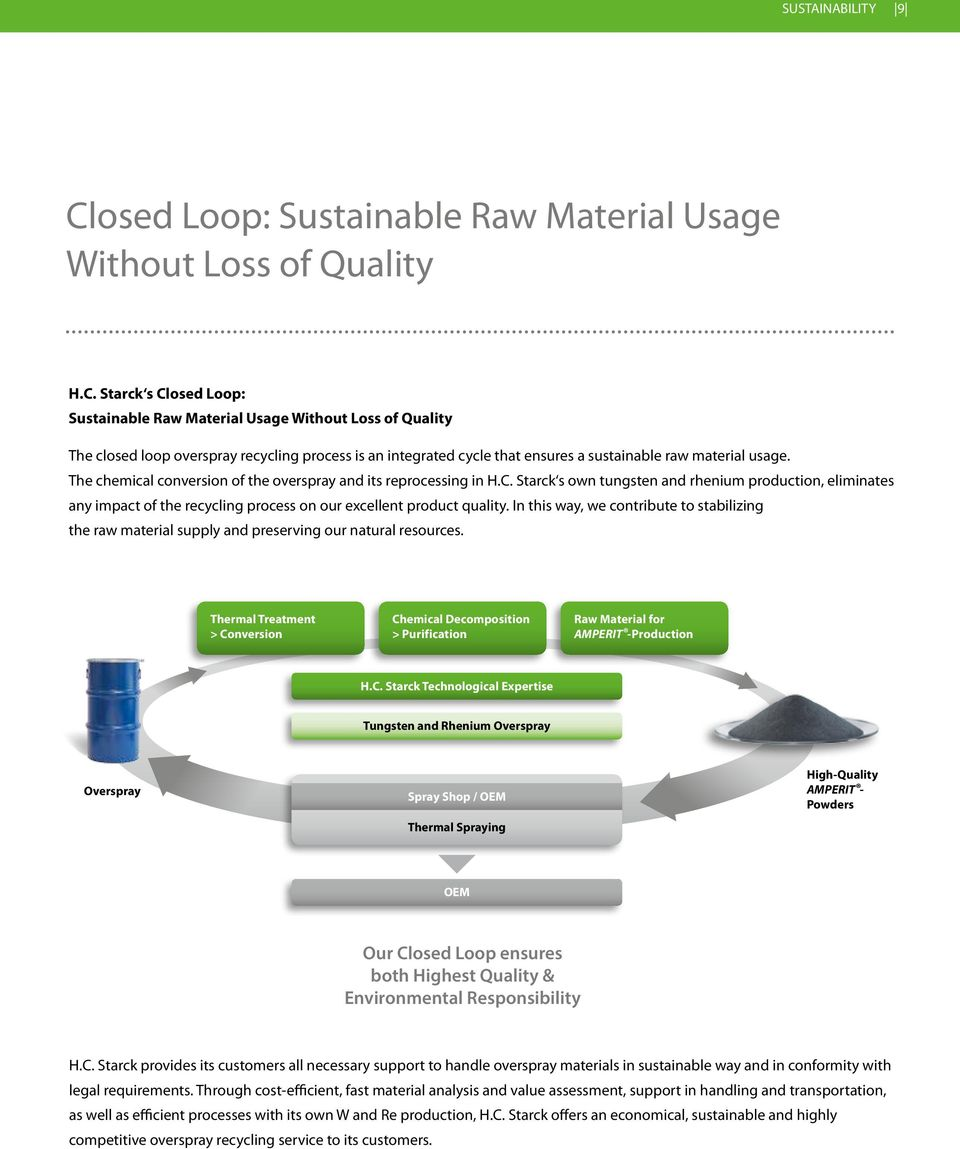 Starck s Closed Loop: Sustainable Raw Material Usage Without Loss of Quality The closed loop overspray recycling process is an integrated cycle that ensures a sustainable raw material usage.