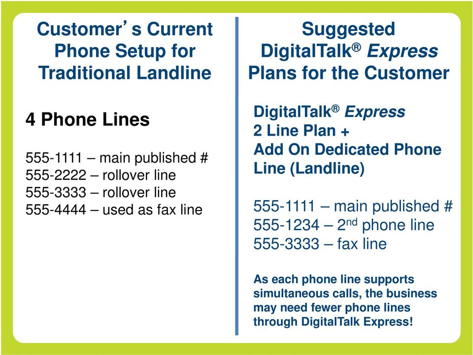 Express 2 Line Plan + Add On Dedicated Phone Line (Landline) 555-1111 main published # 555-1234 2 nd phone line