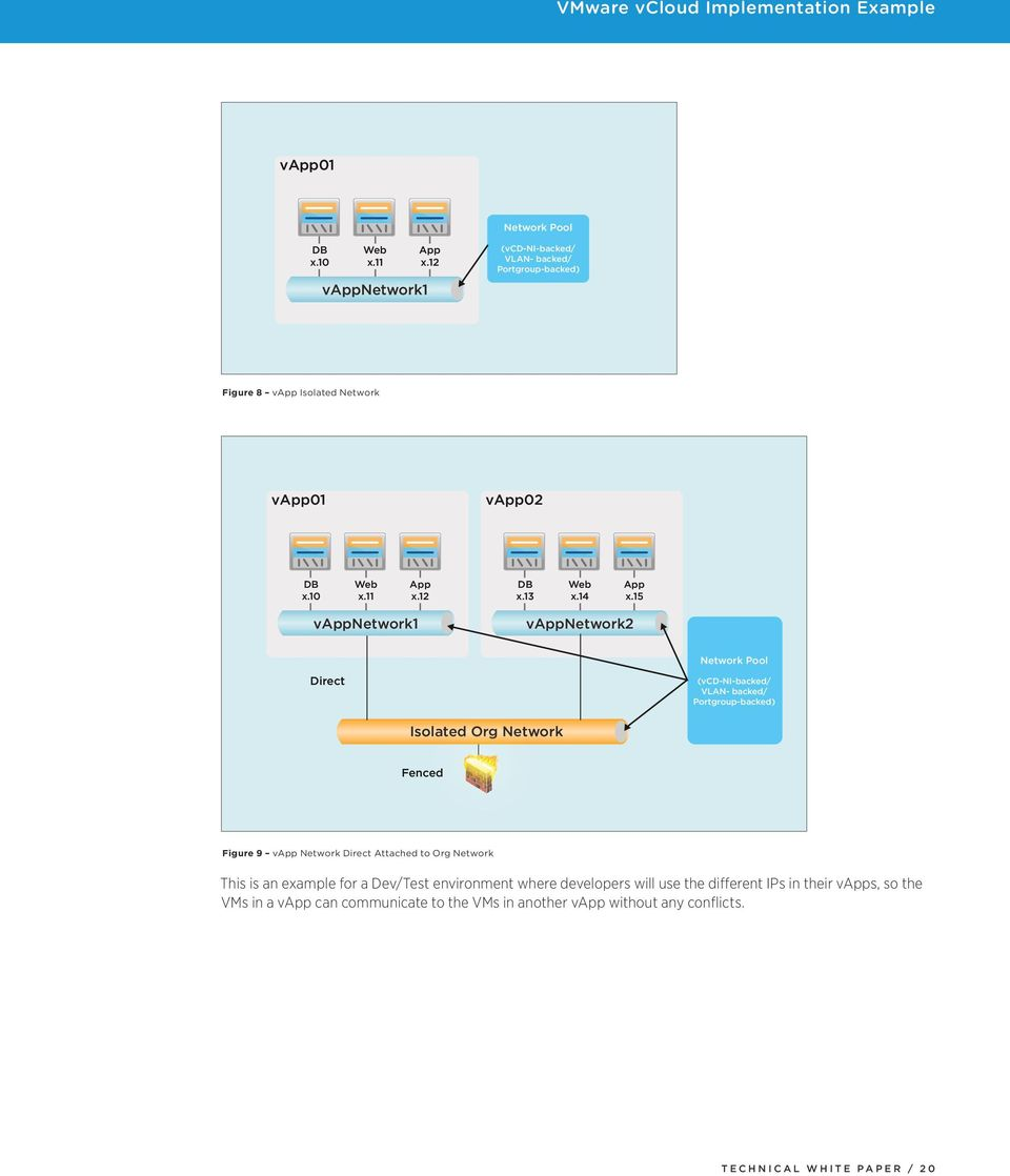 15 vappnetwork1 vappnetwork2 Network Pool Direct (vcd-ni-backed/ VLAN- backed/ Portgroup-backed) Isolated Org Network Fenced Figure 9 vapp Network