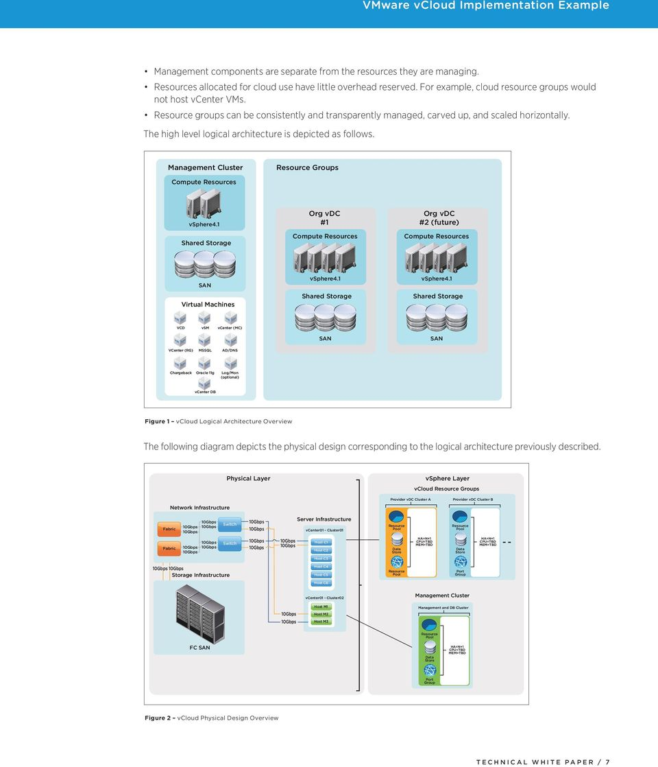 The high level logical architecture is depicted as follows. Management Cluster Resource Groups Compute Resources Org vdc #1 vsphere4.1 Shared Storage Compute Resources Compute Resources vsphere4.