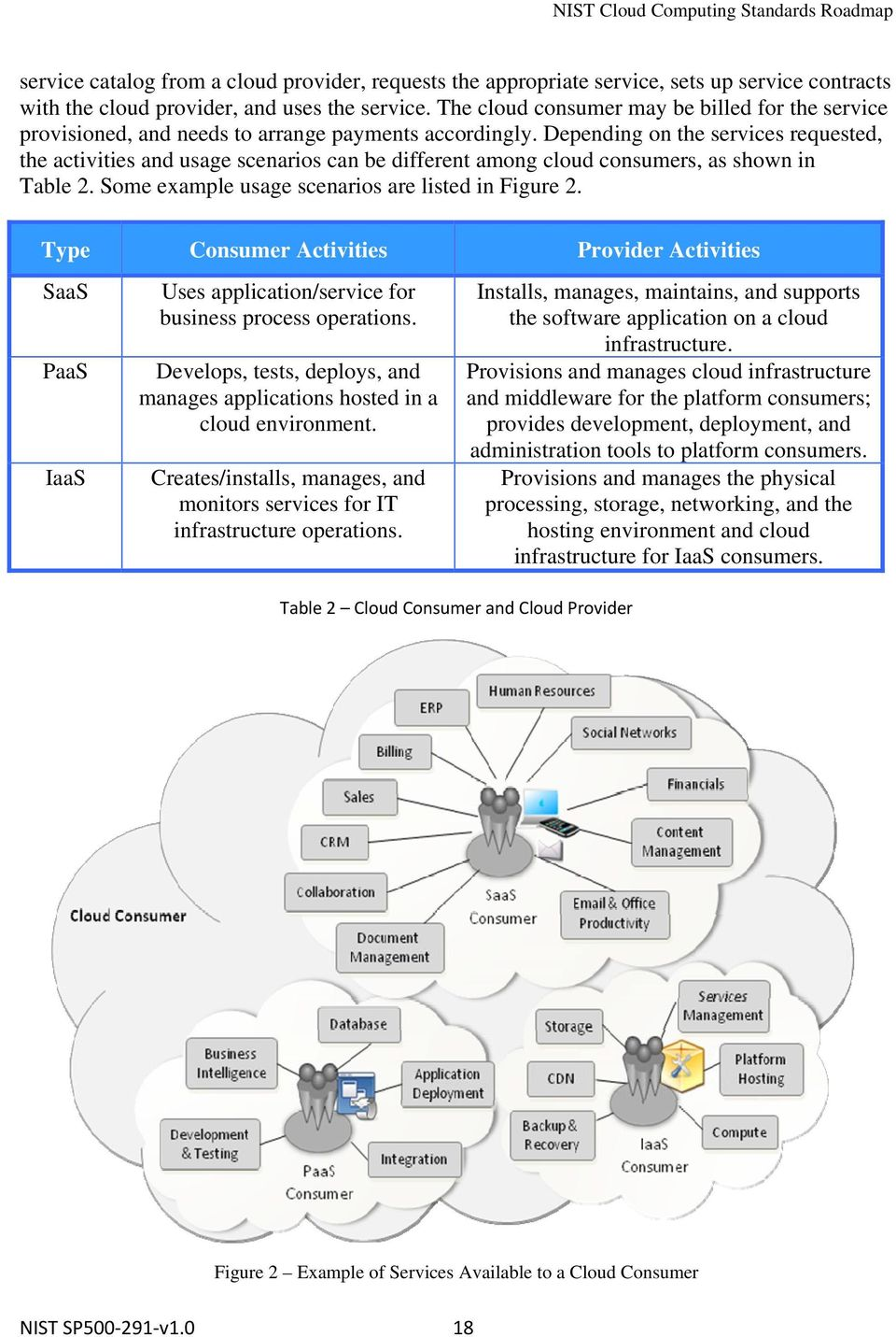 Depending on the services requested, the activities and usage scenarios can be different among cloud consumers, as shown in Table 2. Some example usage scenarios are listed in Figure 2.