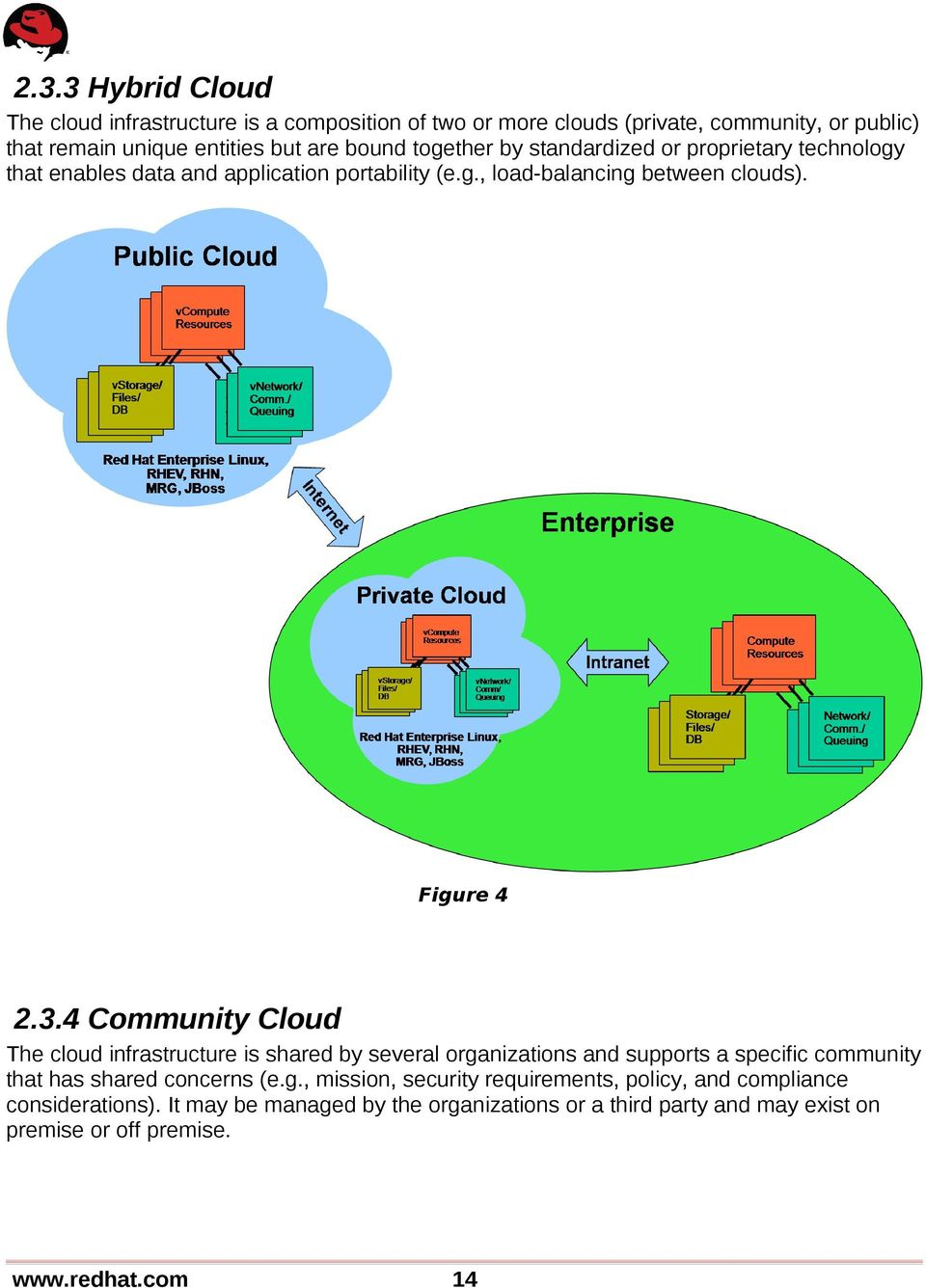4 Community Cloud The cloud infrastructure is shared by several organizations and supports a specific community that has shared concerns (e.g., mission, security requirements, policy, and compliance considerations).