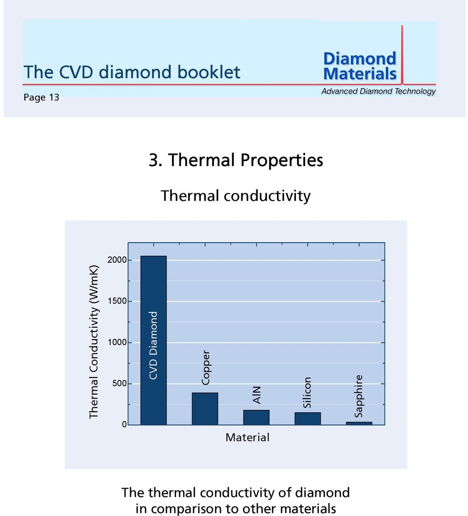 Conductivity (W/mK) 1500 1000 500 0 CVD Diamond Copper