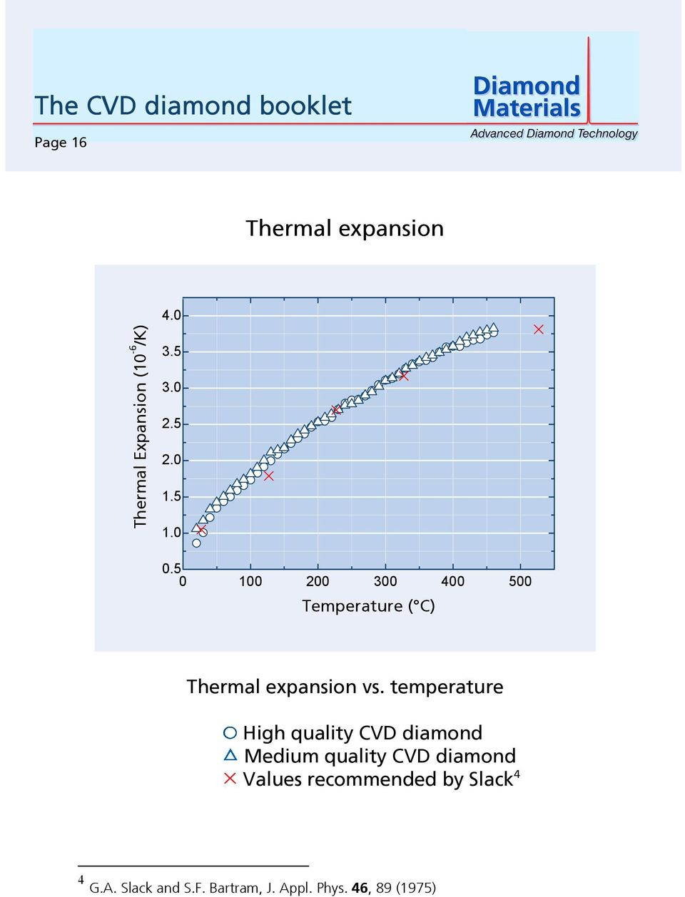 temperature High quality CVD diamond Medium quality CVD diamond Values