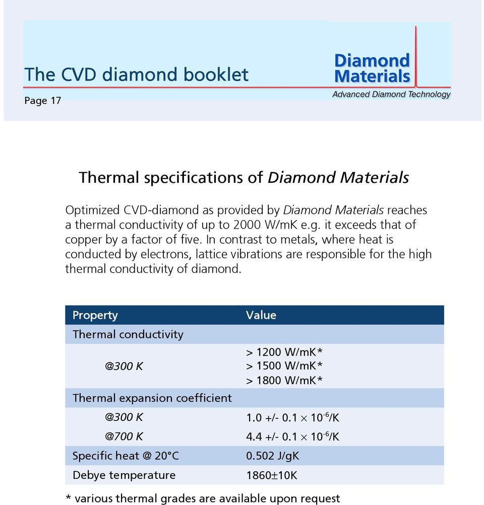 In contrast to metals, where heat is conducted by electrons, lattice vibrations are responsible for the high thermal conductivity of diamond.