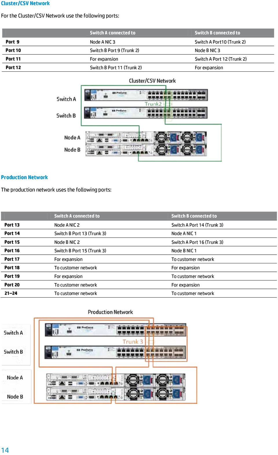to Switch B connected to Port 13 Node A NIC 2 Switch A Port 14 (Trunk 3) Port 14 Switch B Port 13 (Trunk 3) Node A NIC 1 Port 15 Node B NIC 2 Switch A Port 16 (Trunk 3) Port 16 Switch B Port 15