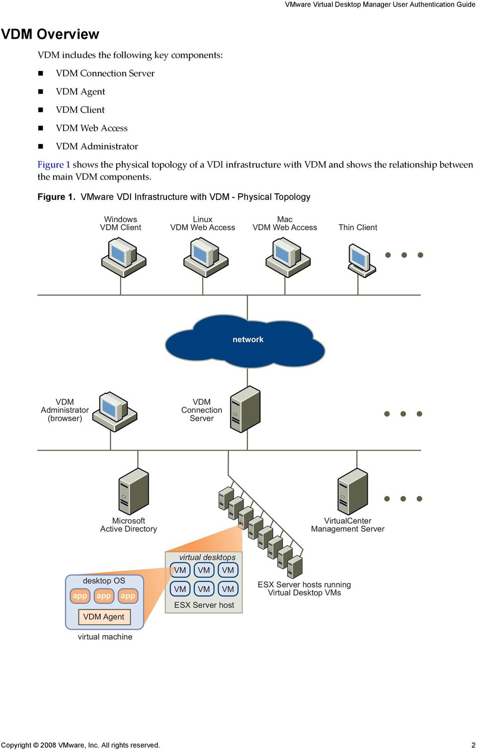 VMware VDI Infrastructure with - Physical Topology Windows Client Linux Web Access Mac Web Access Thin Client network Administrator (browser) Connection Server