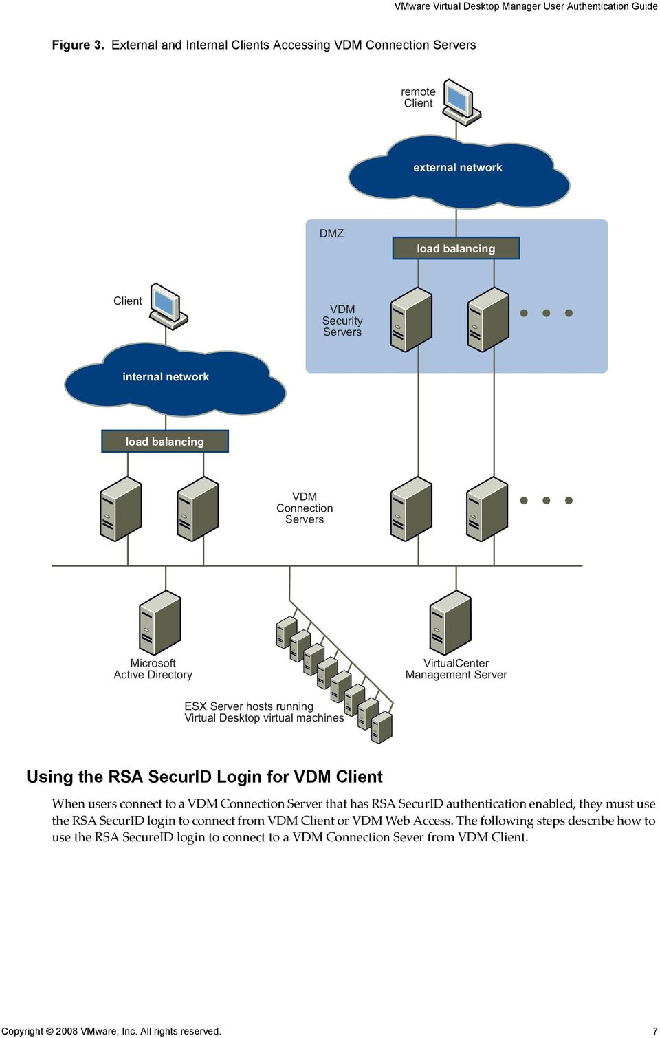 Connection Servers Microsoft Active Directory VirtualCenter Management Server ESX Server hosts running Virtual Desktop virtual machines Using the RSA SecurID Login for