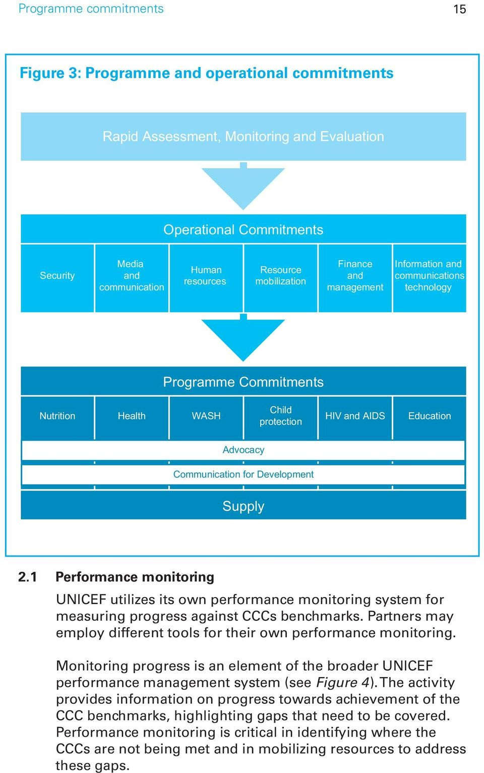 Development Supply 2.1 Performance monitoring UNICEF utilizes its own performance monitoring system for measuring progress against CCCs benchmarks.