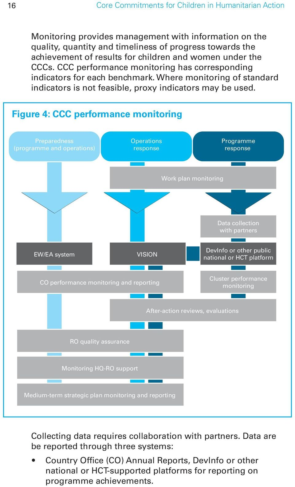 Figure 4: CCC performance monitoring Preparedness (programme and operations) Operations response Programme response Work plan monitoring Data collection with partners EW/EA system VISION DevInfo or