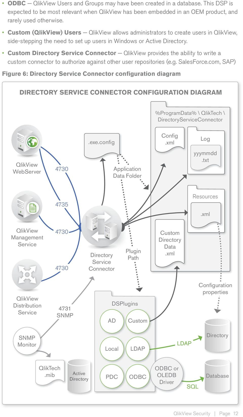 Custom Directory Service Connector provides the ability to write a custom connector to authorize against other user repositories (e.g. SalesForce.