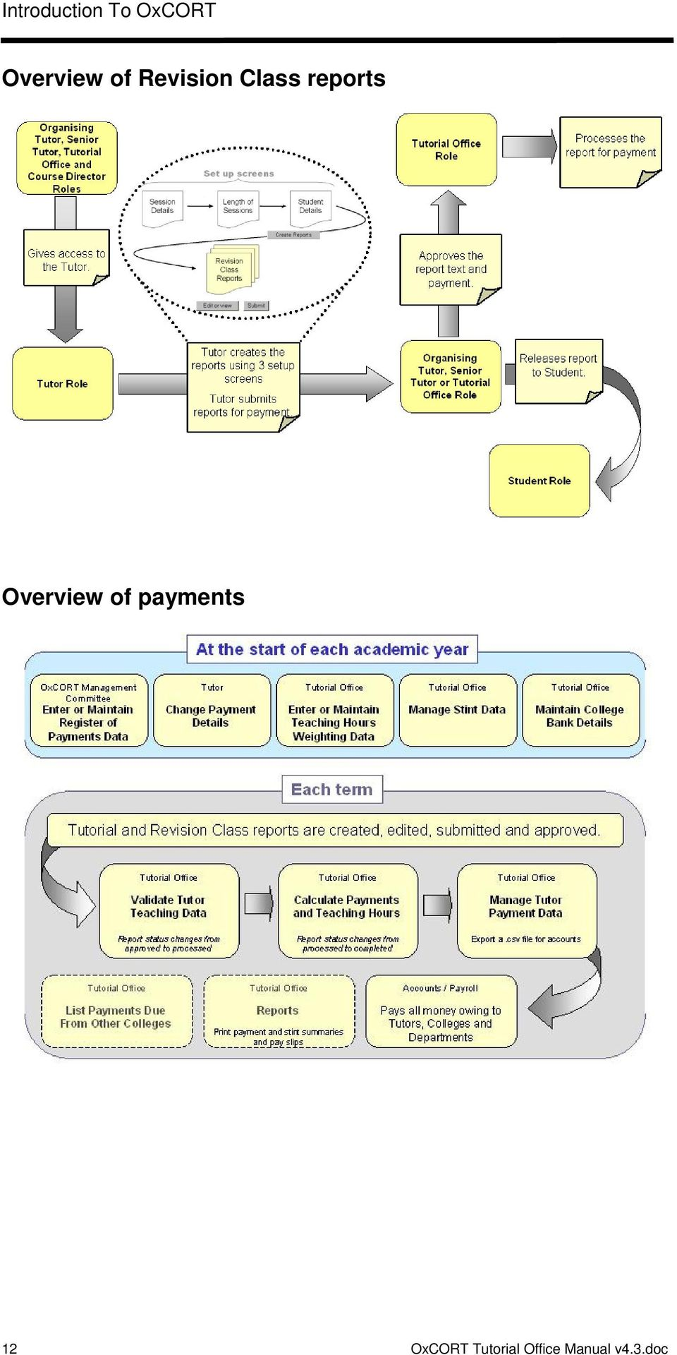 reports Overview of payments