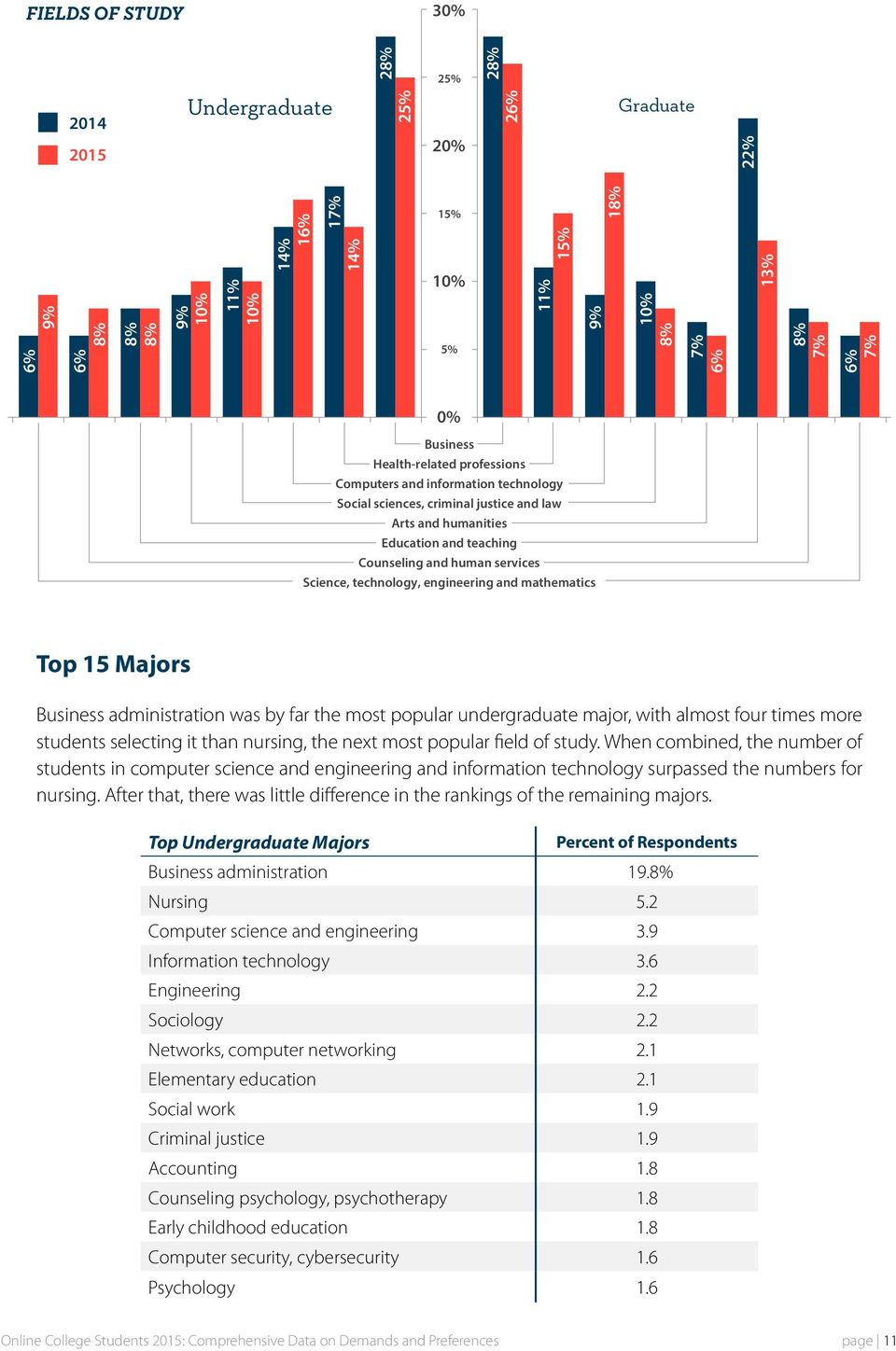 engineering and mathematics Top 15 Majors Business administration was by far the most popular undergraduate major, with almost four times more students selecting it than nursing, the next most
