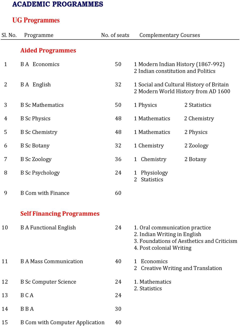Modern World History from AD 1600 3 B Sc Mathematics 50 1 Physics 2 Statistics 4 B Sc Physics 48 1 Mathematics 2 Chemistry 5 B Sc Chemistry 48 1 Mathematics 2 Physics 6 B Sc Botany 32 1 Chemistry 2