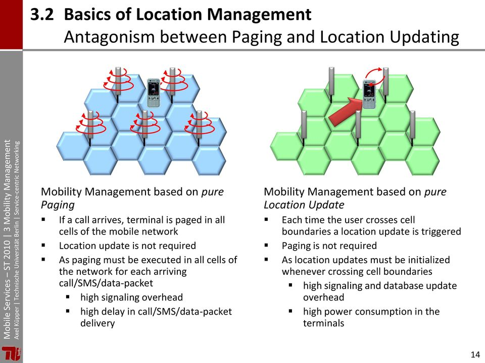 high delay in call/sms/data-packet delivery Mobility Management based on pure Location Update Each time the user crosses cell boundaries a location update is triggered