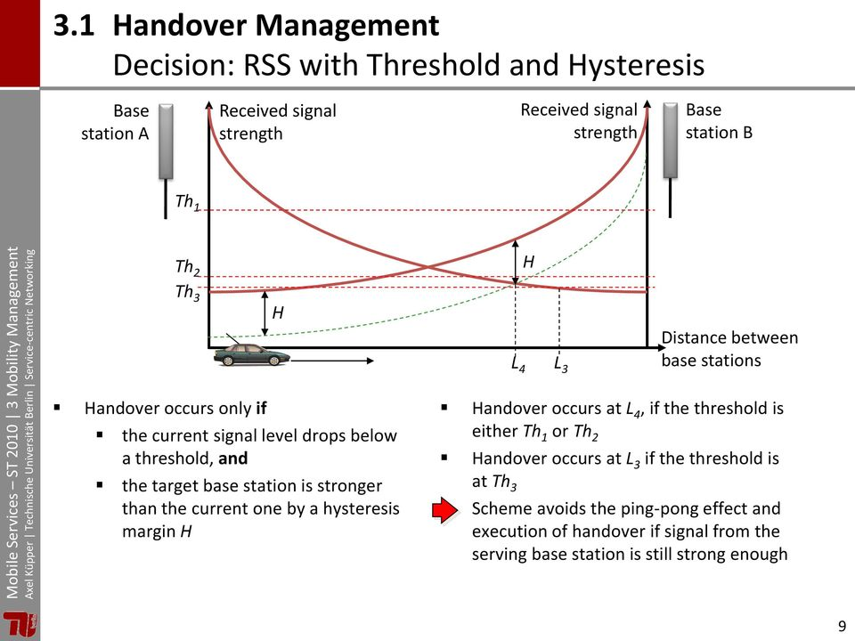 station is stronger than the current one by a hysteresis margin H Handover occurs at L 4, if the threshold is either Th 1 or Th 2 Handover occurs at L