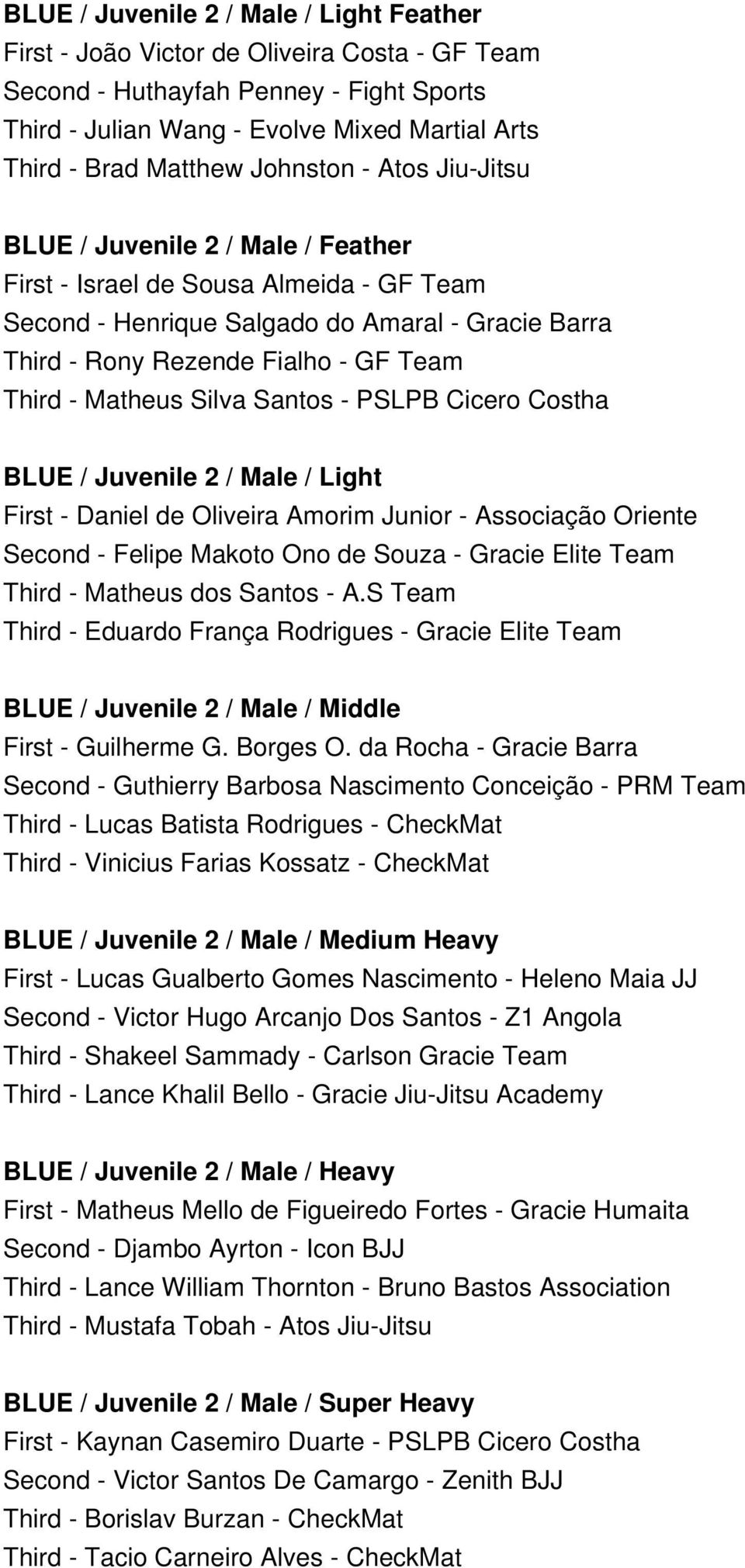 Matheus Silva Santos - PSLPB Cicero Costha BLUE / Juvenile 2 / Male / Light First - Daniel de Oliveira Amorim Junior - Associação Oriente Second - Felipe Makoto Ono de Souza - Gracie Elite Team Third