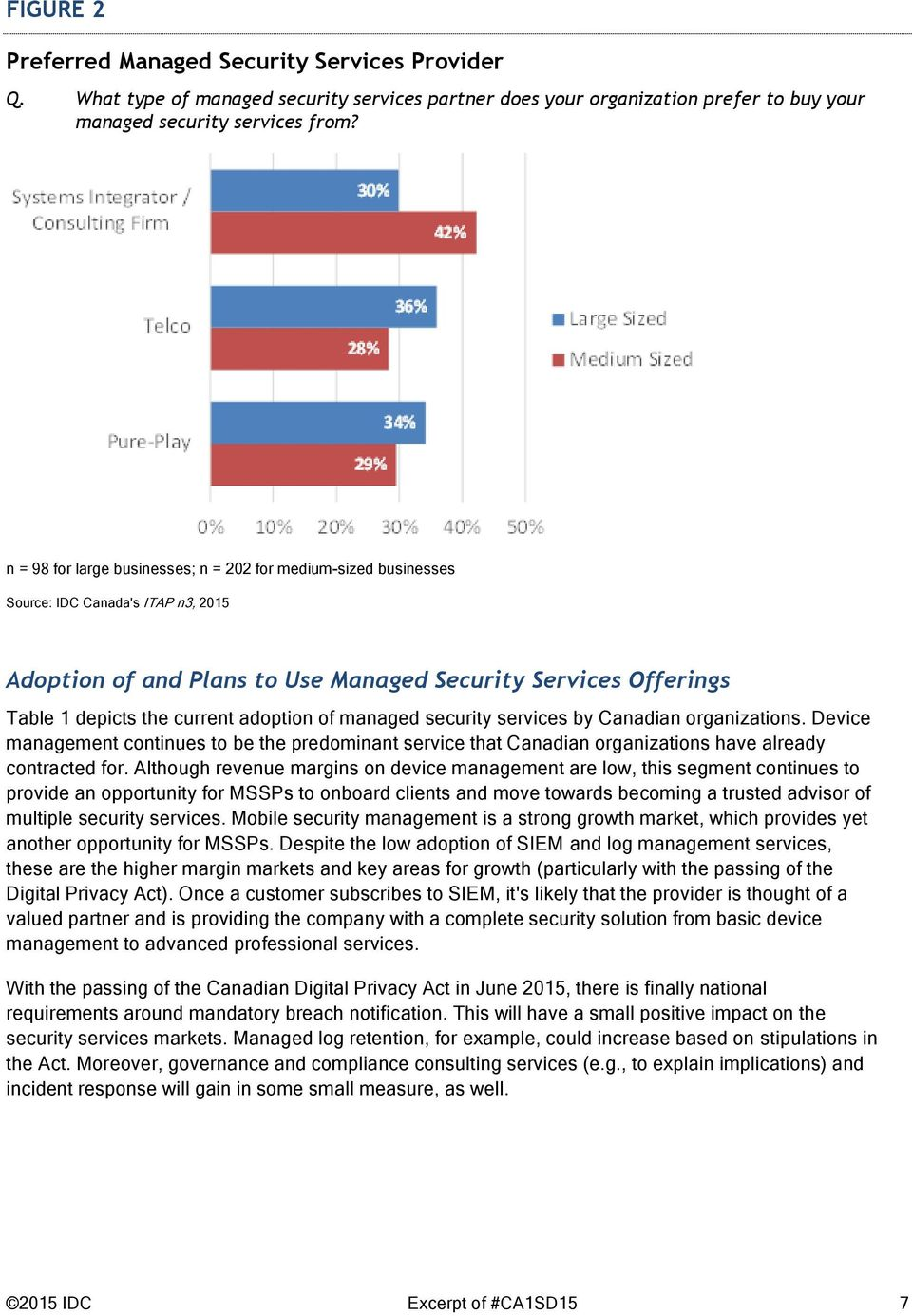 adoption of managed security services by Canadian organizations. Device management continues to be the predominant service that Canadian organizations have already contracted for.