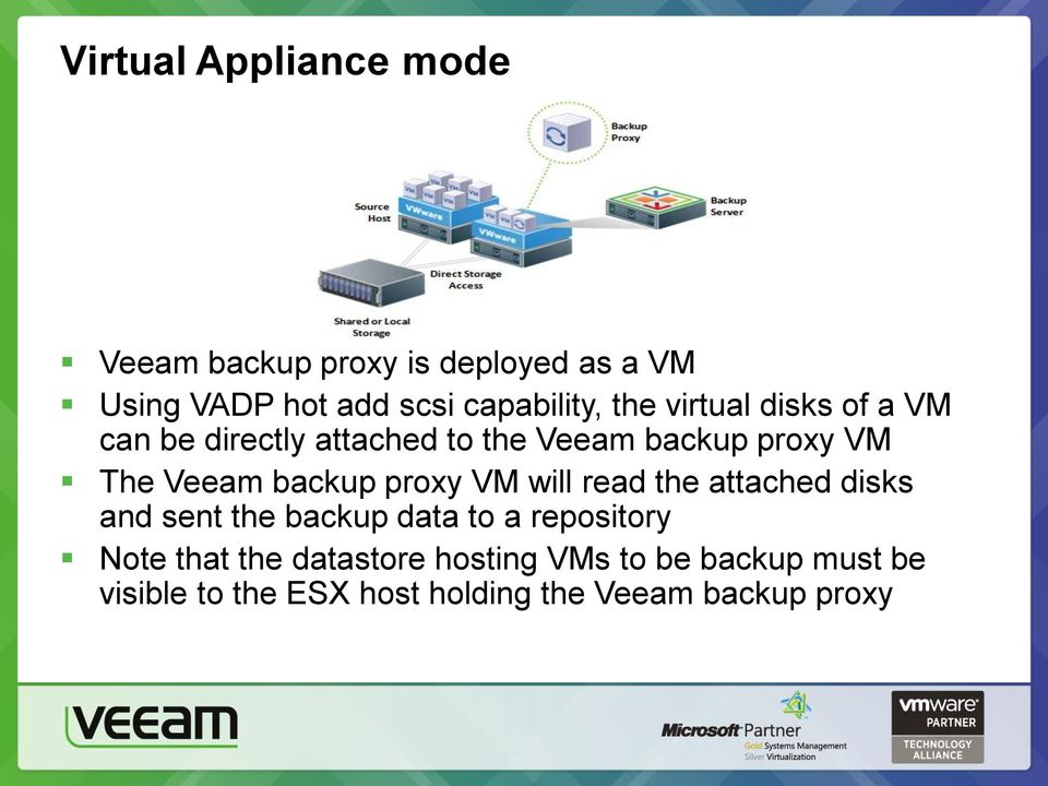 Veeam backup proxy VM will read the attached disks and sent the backup data to a repository Note