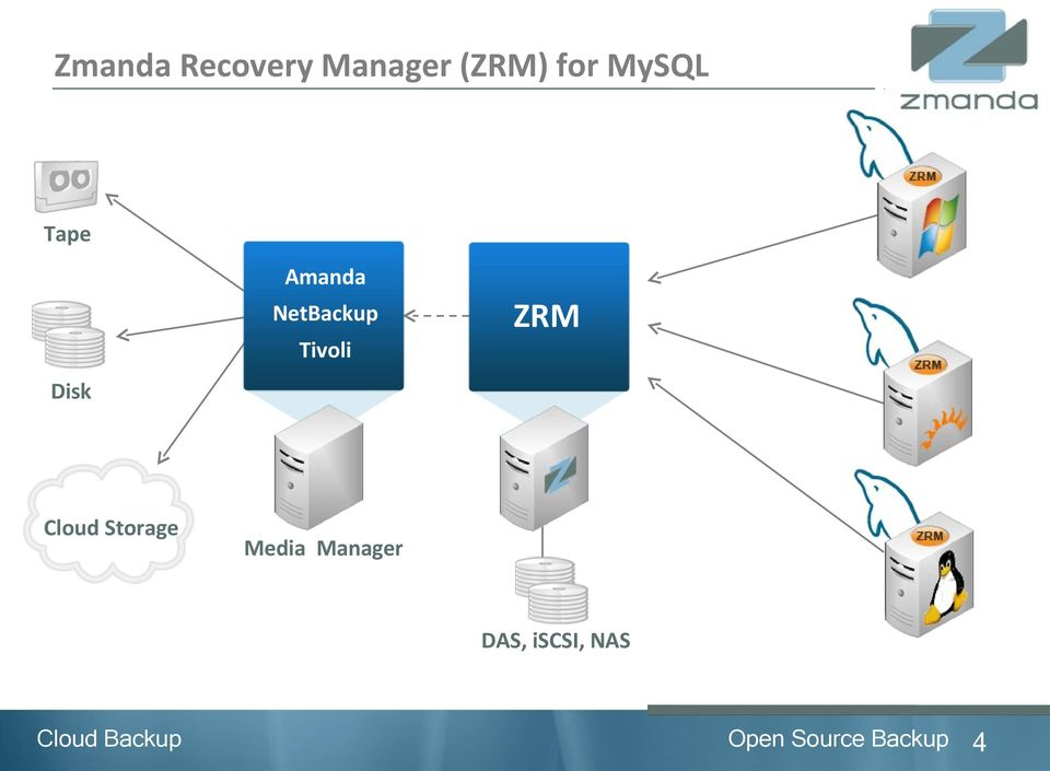 Tivoli ZRM Cloud Storage Media
