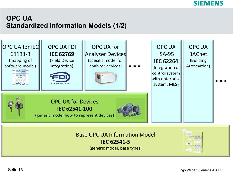 (Integration of control system with enterprise system, MES) OPC UA BACnet (Building Automation) OPC UA for Devices IEC