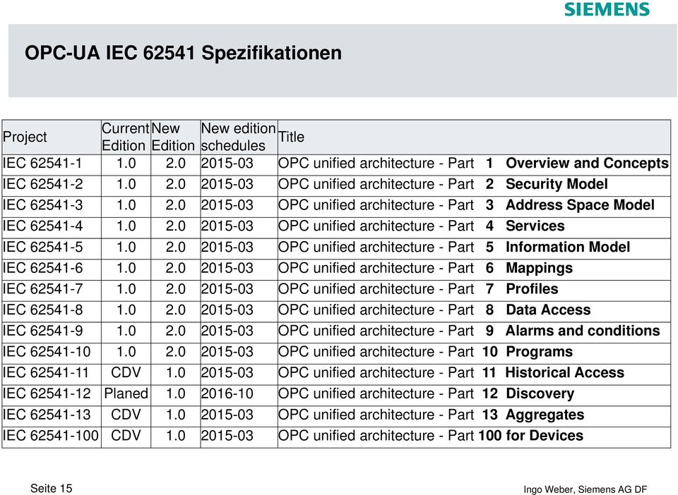 0 2.0 2015-03 OPC unified architecture - Part 6 Mappings IEC 62541-7 1.0 2.0 2015-03 OPC unified architecture - Part 7 Profiles IEC 62541-8 1.0 2.0 2015-03 OPC unified architecture - Part 8 Data Access IEC 62541-9 1.