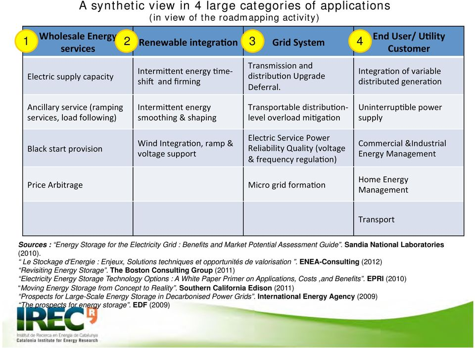 The Boston Consulting Group (2011) Electricity Energy Storage Technology Options : A White Paper Primer on Applications, Costs,and Benefits.