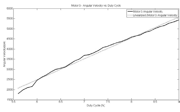 Figure 12: Motor 3 Angular Velocity vs. Duty Cycle Figure 13: Motor 4 Angular Velocity vs.