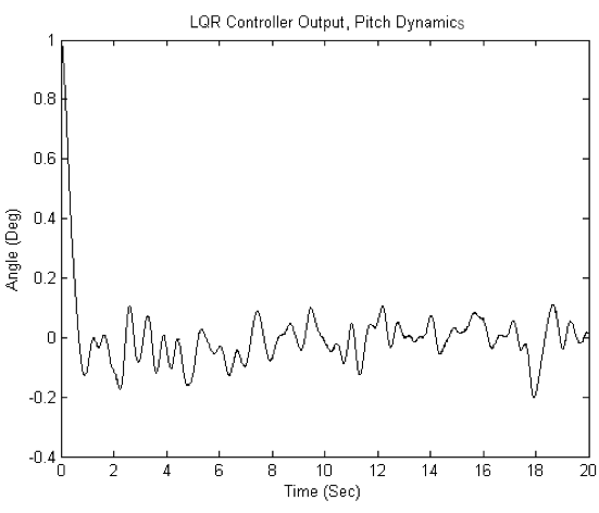 Figure 25: Simulation Model Output of Pitch Dynamic with LQR Controller 4.
