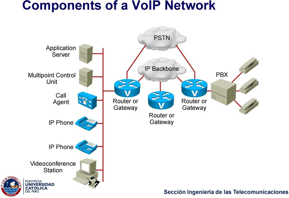 Agent IP Phone Router or Gateway Router or